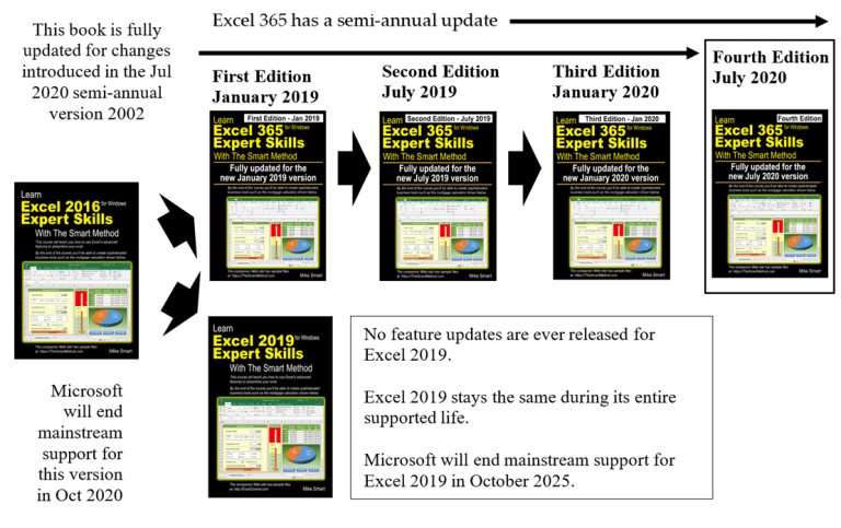 Microsoft Office Update Channels