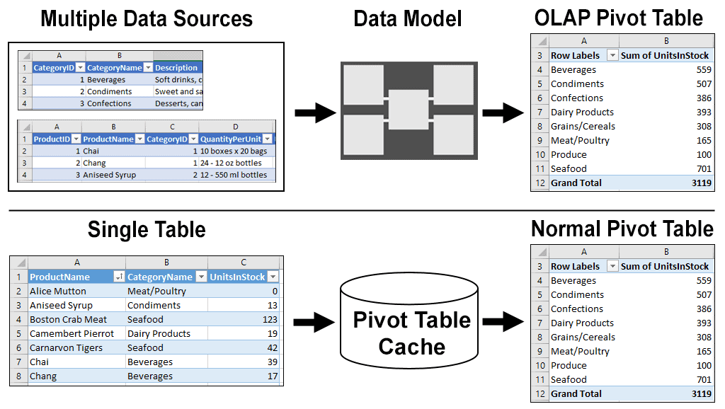 Normal and OLAP pivot tables