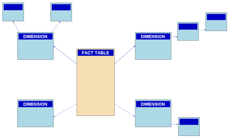 Excel data model design Snowflake Schema example