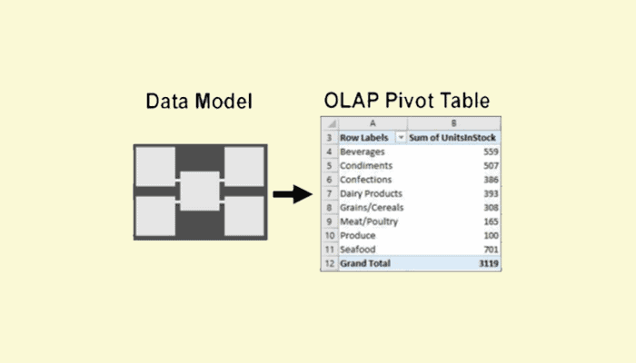Understand OLAP Pivot Tables