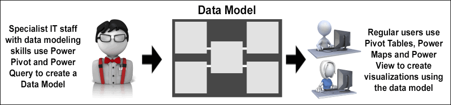 Excel 3D Maps can used data in a data model